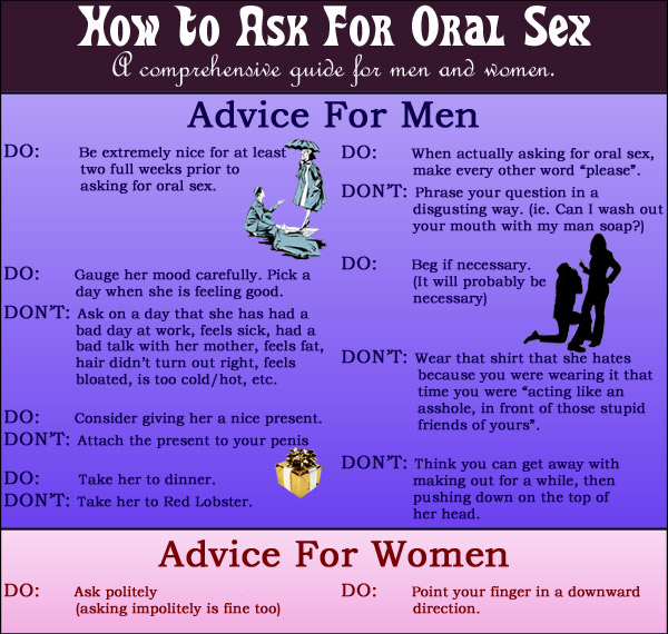 Comprehensive Guide to Oral Sex Chart
