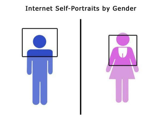 Internet Self Portrait By Gender