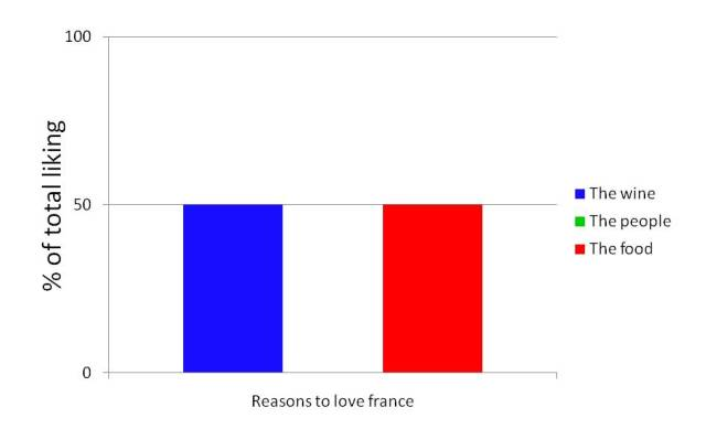 graph reason why i love france